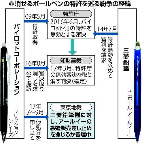 消せるボールペンの特許を巡る紛争の経緯